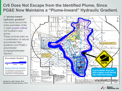 PG&E successfully maintains inward groundwater gradients all around the 3.1ppb plume boundary