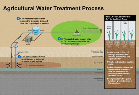 hinkley agricultural water treatment process