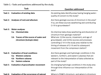Tasks and questions addressed by the Background Study