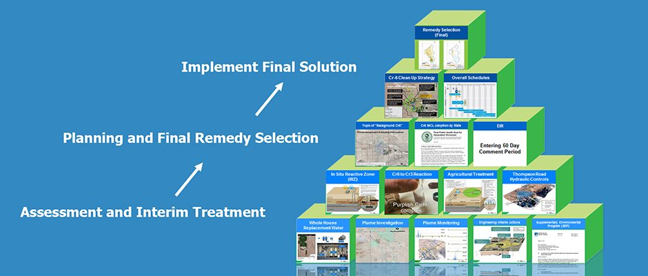 Building Blocks of the Hinkley Groundwater Remedy